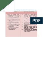 BIENES- Cuadro comparativo de derechos reales y personales.pdf