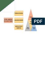 Mapa Conceptual Factores Ambientales