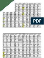 lista de verbos de ingles a español.pdf