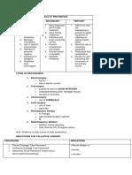 TYPES OF PROCEDURES.docx