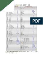 Word查找栏代码_通配符一览表.pdf