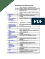 Directory of Lists of Development Job Sites