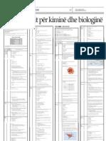 Modeli i Testit Per Kimine Dhe Biologjine