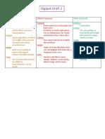 Analysis of CD DRAFT 2