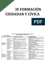 Cartel de Contenidos Área de Formación Ciudadan y Cívica