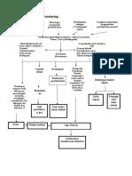 Pathway Carcinoma Nasofaring