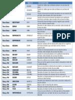 Funciones de Excel Español y Ingles
