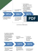 Linea de Tiempo La Reforma Liberal y la Organizacion de la Educacion Publica.docx