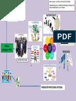 Mapa de Ideas Modelo Pedagógico Sena