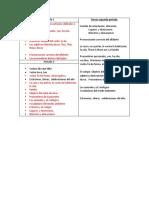 Temas de Ingles Periodo 1 y 2