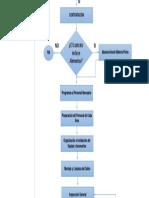 Diagrama de Flujo Eventos