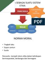 Pancasila Sebagai Suatu Sistem Etika