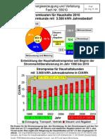 StromkostenHaushalte2010
