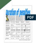 Duration of penalties.pdf