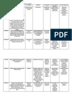 EAMC 5N Drug Study