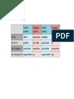 Auf- Und Zumachen - Tabelle
