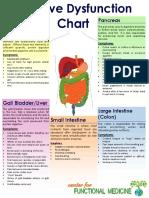Digestive Dysfunction Map
