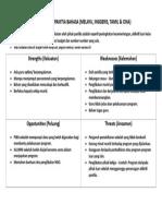 Analisis SWOT Panitia.doc