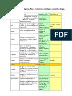 proprietes-et-associations-de-plantes.pdf
