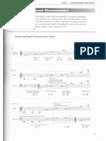 Tesitura de Los Instrumentos