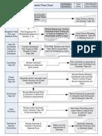 Sales Module Flow Chart