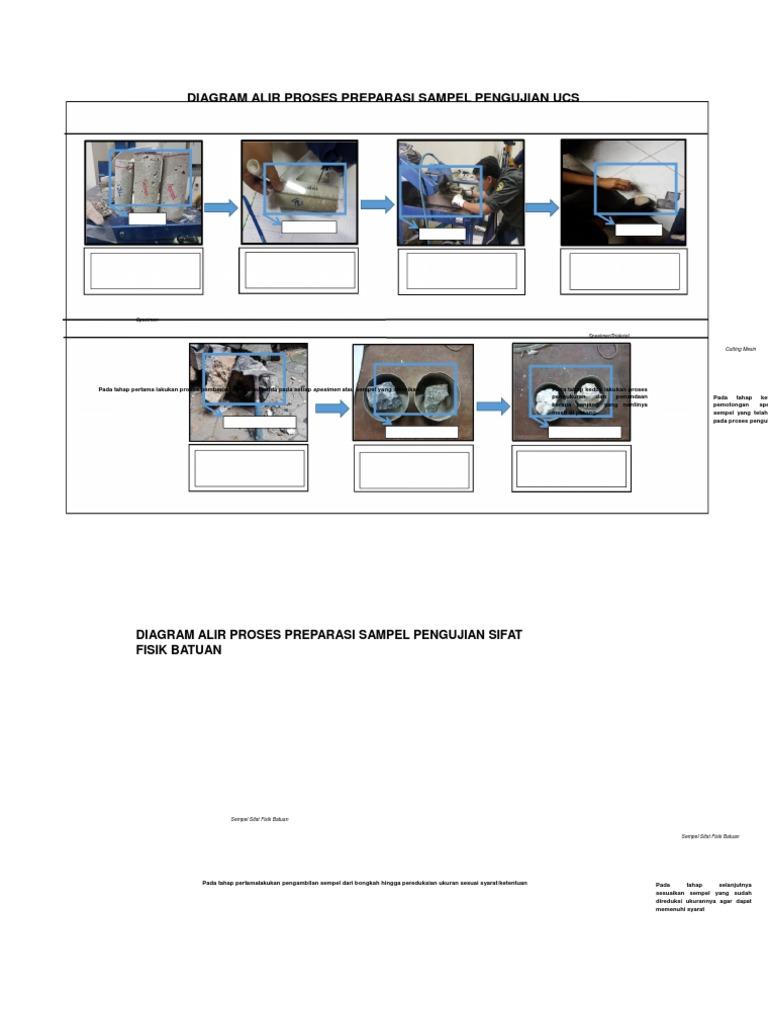 Diagram alir proses preparasi sampel pengujian ucs1 ccuart Image collections