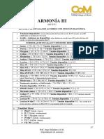 IMC0231 Resumen Chordscales Acordes