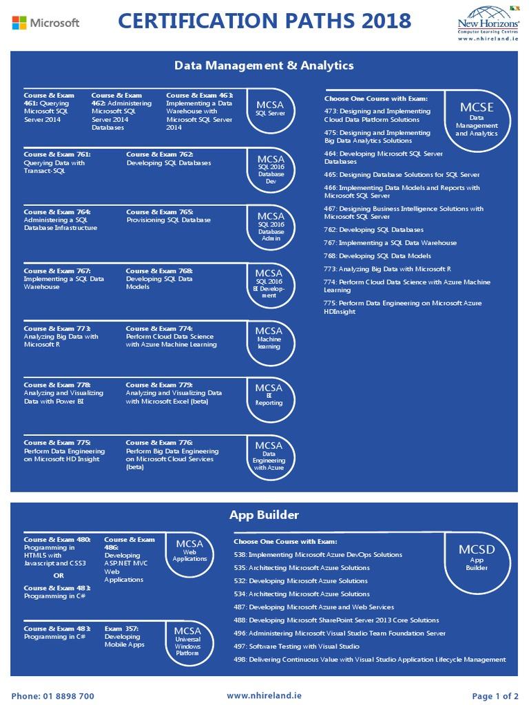 Microsoft Certifications 2018 Microsoft Azure Microsoft