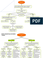 Mapa Conceptual de Ph,Acido y Base