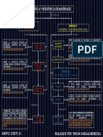 Mapa Conceptual Estatica y Resistencia de Materiales Yeison Vargas