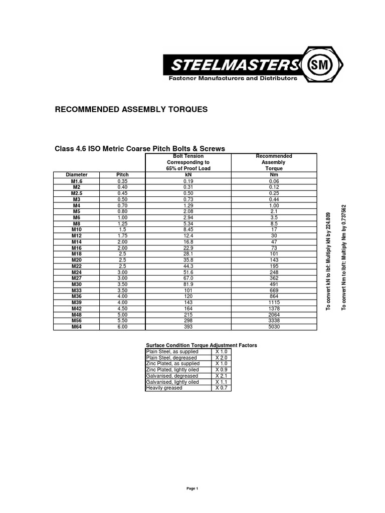 Steelmasters Torque Table | Screw | Metalworking