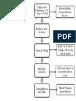 Diagrama de Flujo Azucares