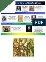 Línea del Tiempo de la Filosofía Antigua
