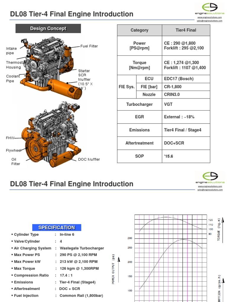Spec Sheet Dl08 Ind 1   Turbocharger   Horsepower