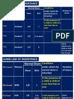 Sunni Law of Inheritance