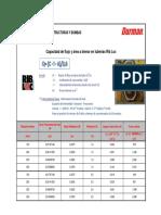 Caudal y Área Drenaje RL 150, 200, 250 y 300x