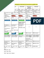 redaçao oficial dicas.pdf