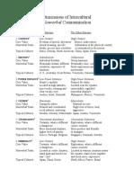 Dimensions Intercultural Nonverbal Communication
