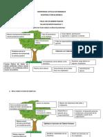 Árbol de Problemas, Objetivos y Alternativas