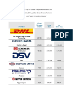 CLASSEMENT TOP FREIGHT FORWARDERS DANS LE MONDE.pdf
