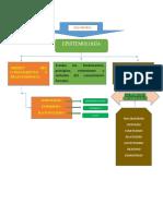 Mapa Mental Epistemología Fase 1