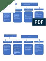 Mapas Conceptuales de Procesos de Ingenieria