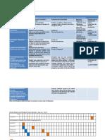Planeación Docente UNIDAD II