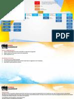 Organizational Chart & Job Description