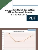 Statistik Poli Hamil Dan Laktasi Minggu Ke 3 (1)