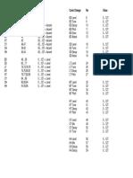 MFB-503 MIDI Chart