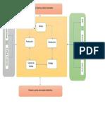Diagrama de Proceso Mapa Nivel 1