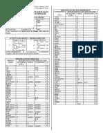 Fichas Práticas de Consulta Para Acentuação e Hifenização Das Palavras Do Português