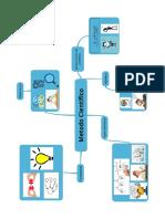 Mapa Mental sobre el metodo cientifico