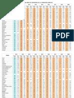 Comparación del Índice de Percepción de Transparencia desde 2009 hasta 2017